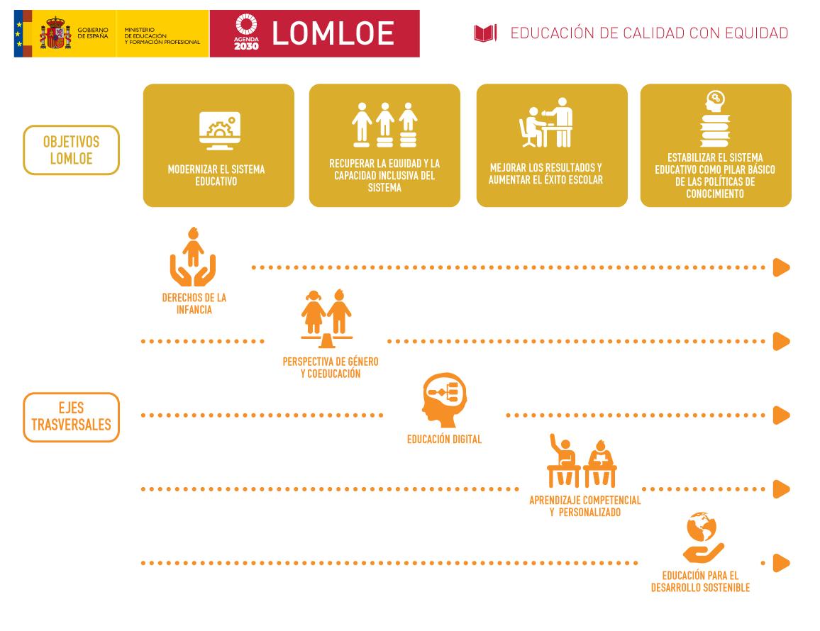 Objetivos LOMLOE (MEFP)